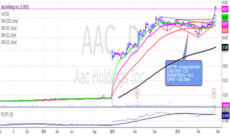 AAC: AAC up over 20% from the advanced pivot at 30.15