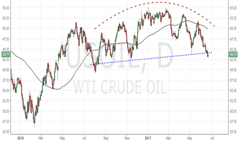 USOIL: US Oil - Major bearish breakdown