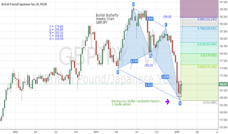 GBPJPY: GBP/JPY Bullish Butterfly with Piercing Line pattern