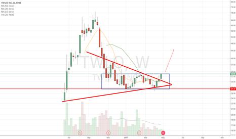 TWLO: Sym triangle B/O. ER Monday after close