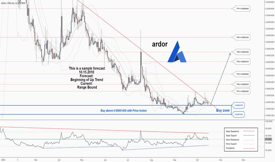 ARDRBTC: A trading opportunity to buy in ARDRBTC