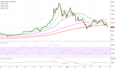 BTCUSD: #Bitcoin $BTC now below 200ma