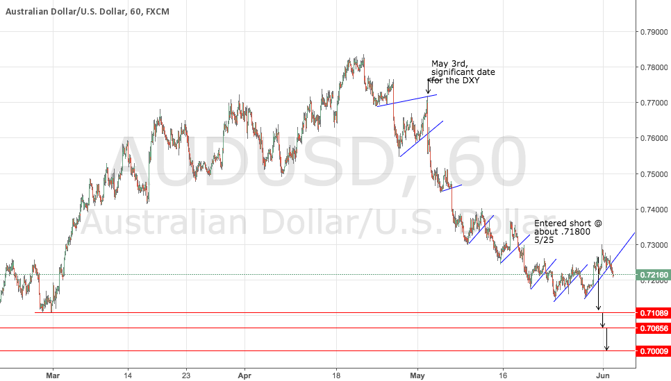 AUDUSD Short Trade - As discussed in our live streams