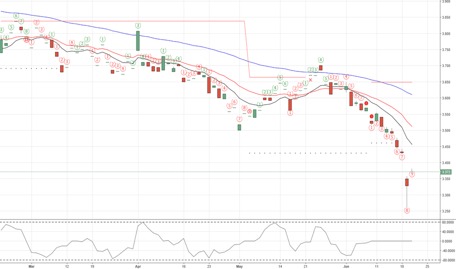SOYO: Selling Exhaustion