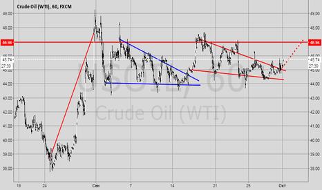 USOIL: Нефть. WTI. Клин.