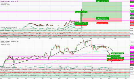 GBPJPY: Safest & smartest Jpy pair 2 get on
