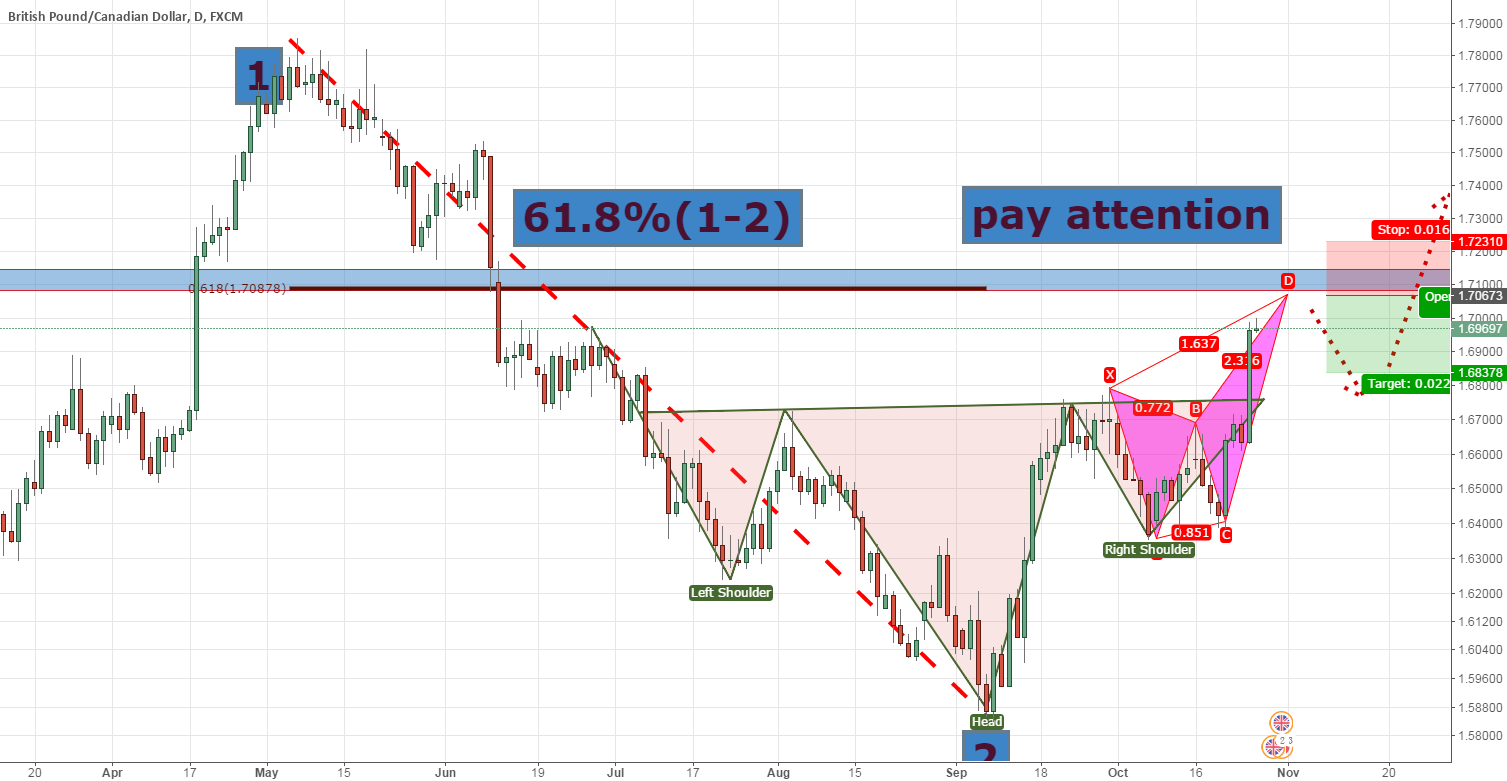 Looking for a bearlish butterfly in GBP/CAD after bottom formed