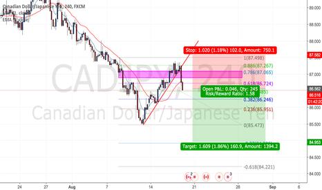 CADJPY: Bearish CTL break on CADJPY New lows expected