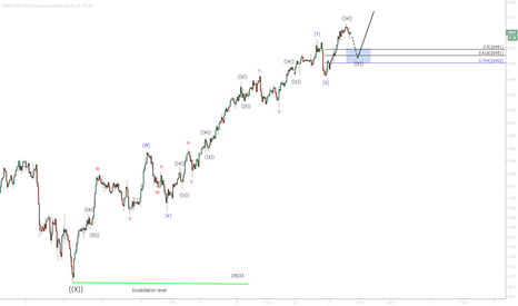 JPN225: NIKKEI 225 SHORT TERM ELLIOTTWAVE UPDATE 5/28/2015
