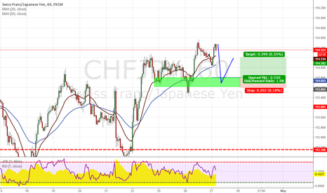 CHFJPY: CHFJPY Setup to entry long