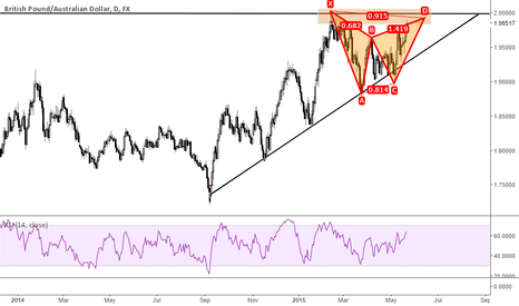GBPAUD: G/A Gartley