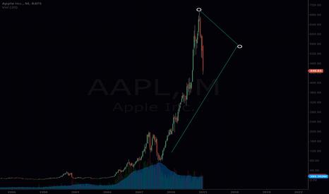 AAPL: Apple