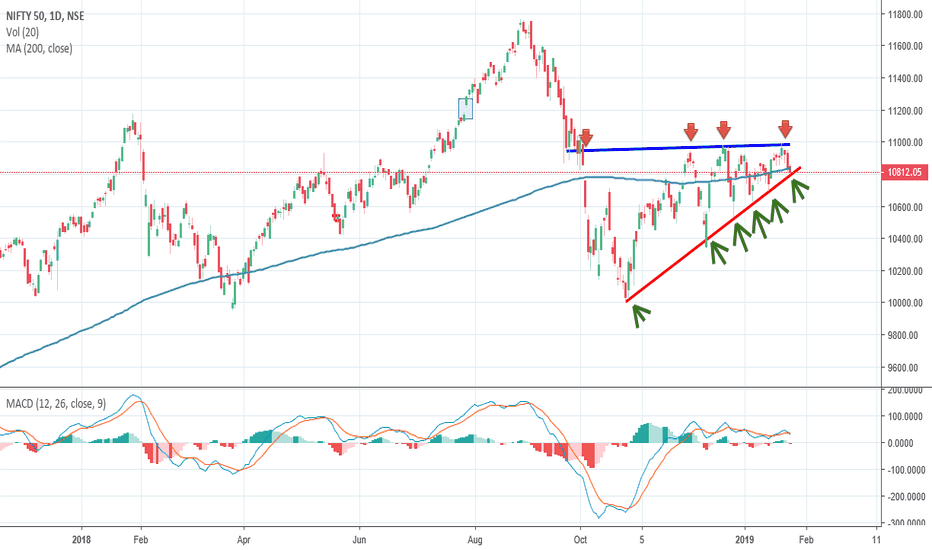 NIFTY: Nifty, Ascending Triangle