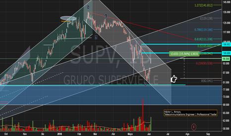 SUPV: Banco Supervielle (SUPV) - BCBA - Merval