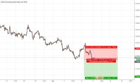 GBPCAD: Цена продолжает находиться в медвежьей тренде