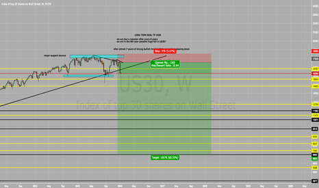 US30: US30 SELL SELL SELL 8000 PIPS TARGET :)