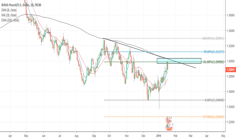 GBPUSD: Looking for break or hold of 200 EMA and trendline