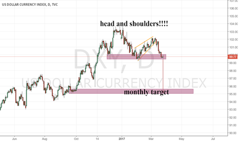 DXY: head and shoulders!
