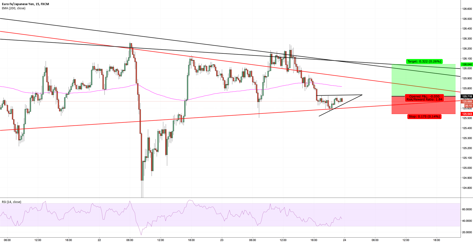 EURJPY - BUY BREAK OF TRIANGLE [ SHORT TERM ]