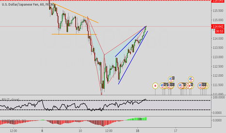 USDJPY: Bat Pattern Completion
