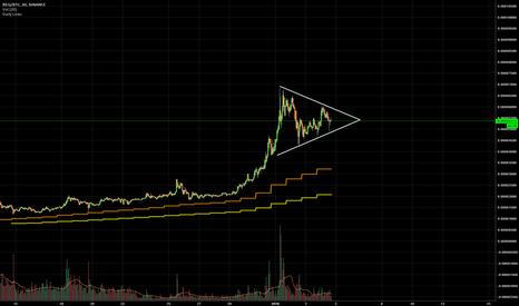 REQBTC: REQ/BTC - 1HR - Long - Sym Triangle