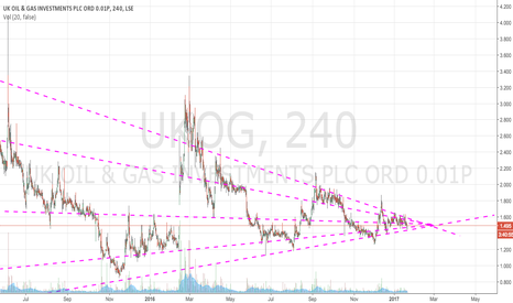 UKOG: Long UKOG at late Feb confluence of multidiagonals
