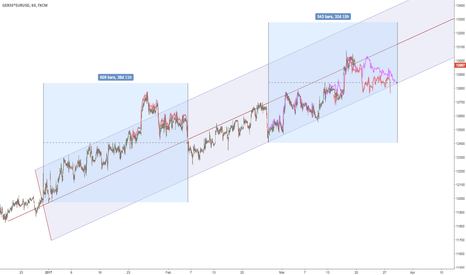 GER30*EURUSD: $DAX in USD - two fractals