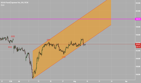 GBPJPY: Impressive Ascending Channel on GBPJPY