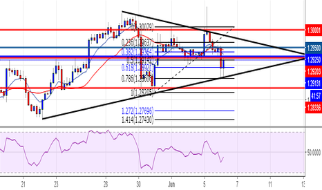 USDCAD: waiting for confluence