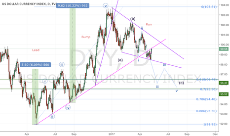 DXY: DXY, daily based on BARR
