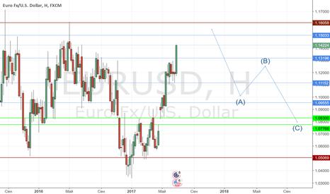 EURUSD: EURUSD продажа из зоны 1.15-1.16 ( среднесрок )