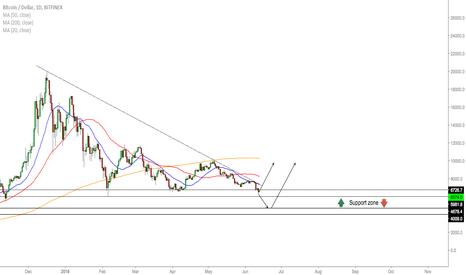 BTCUSD: BTC/USD - Levels To Buy