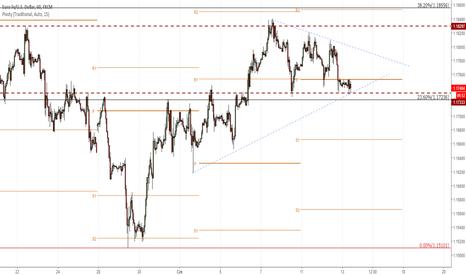 EURUSD: Prognozy FOMC: Wszyscy czekają na podwyżki stóp. Co zrobi Powell