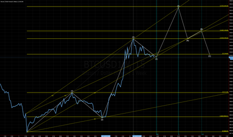 BTCUSD1W: Educational purpose ONLY.  Not Trading advise.