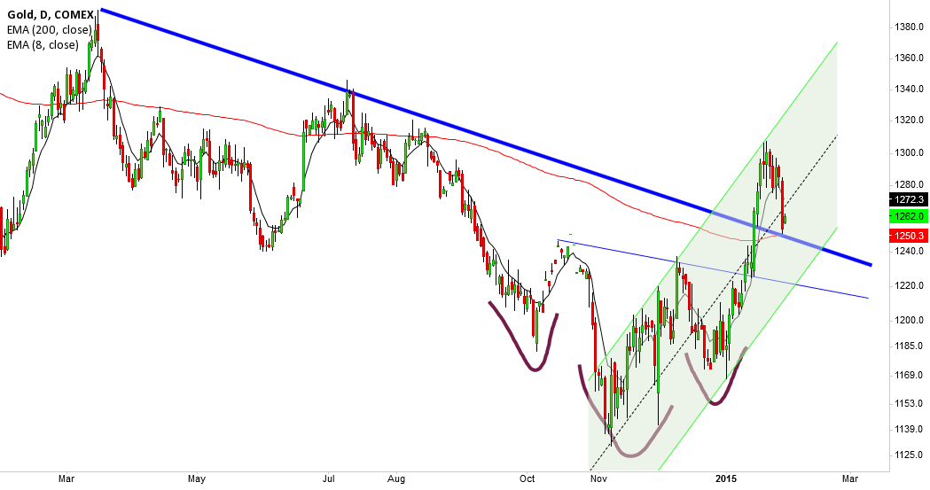 GC1!, support at 200ema & IHS