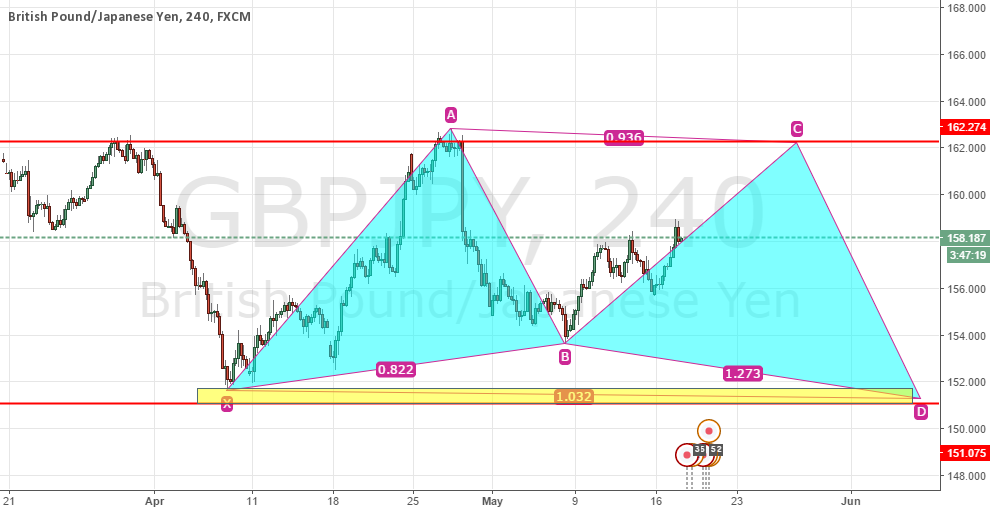 Long then Short For GBPJPY