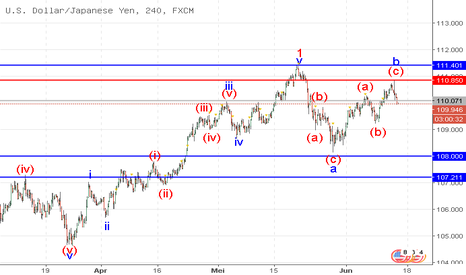 USDJPY: USD/JPY: analisa wave