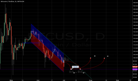 BTCUSD: GOXUSD-BitstampUSD Arbitrage Tightens the Noose