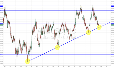AUDUSD: AUDUSD Support or breakout?