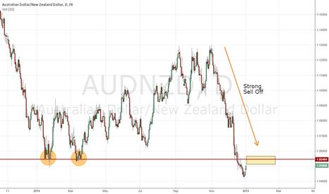 AUDNZD: AUD/NZD Daily Short Possibility