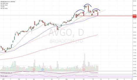 AVGO: UTL breakdown and H&S