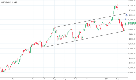 BANKNIFTY: Long Banknifty