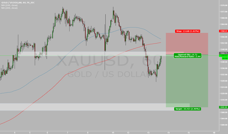 XAUUSD: RETEST OF PREVIOUS SUPPORT NOW TURN INTO RESISTANCE