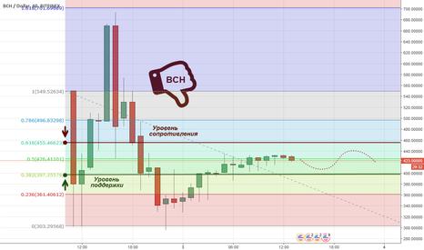 BCHUSD: Рождение bitcoin cash: итоги