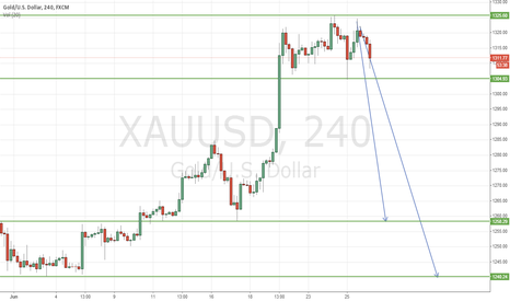 XAUUSD: GOLD VIEW - DOWNTREND