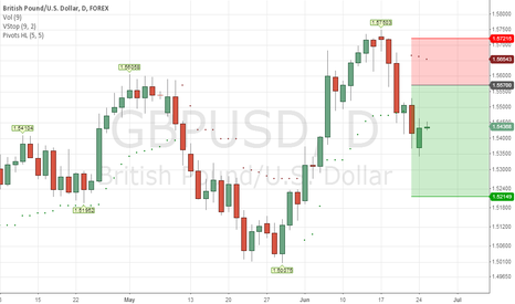 GBPUSD: Short on Corrective Recovery