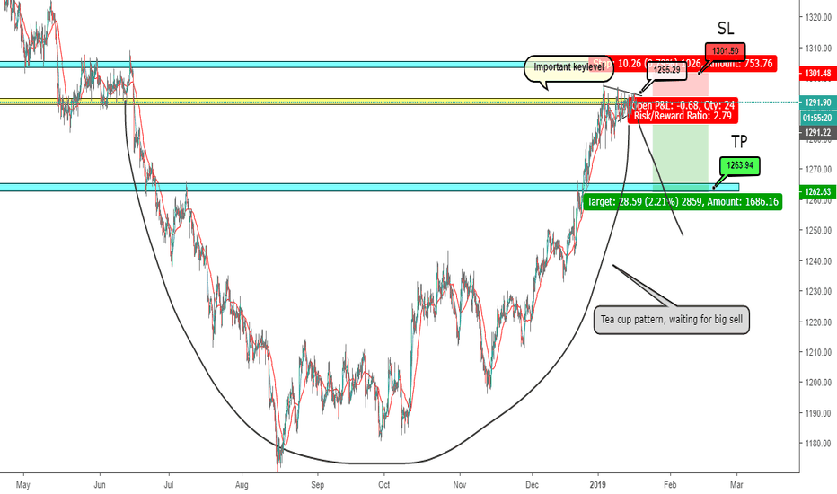 XAUUSD: Tea Cup formation on Gold, lets go short