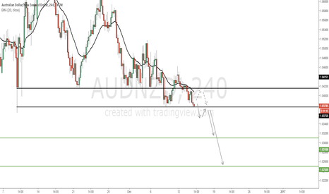 AUDNZD: AUDNZD - Possible breakout around the corner