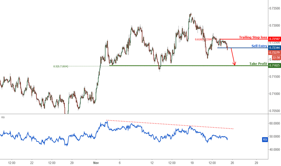 AUDUSD:  Breakout Identified in AUDUSD