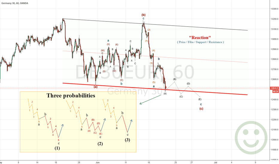 DE30EUR: Three probabilities for DAX